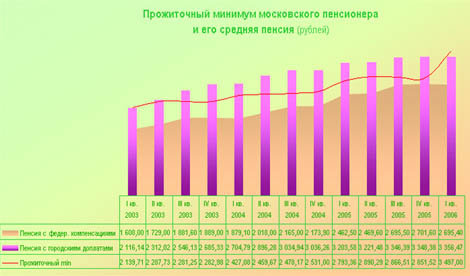 Уровень прожиточного минимума в ярославле