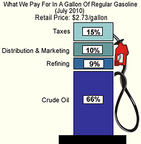 стандарт бензина в сша