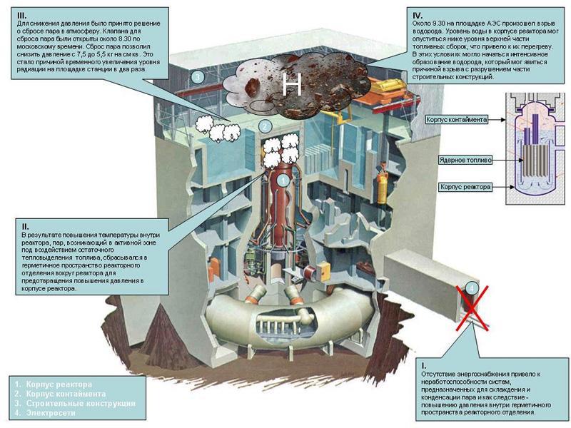 авария на аэс фукусима в