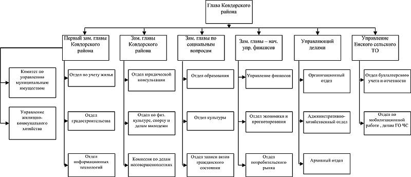 совершенствование организационных структур местных администраций - мо ковдорский район