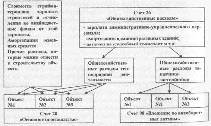 Схема распределения косвенных