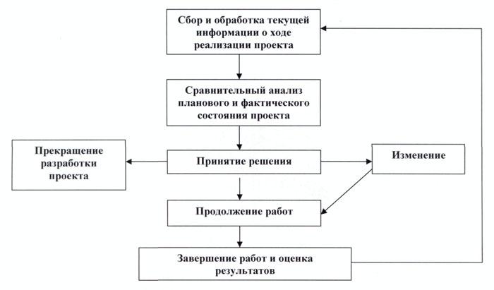 контроль и управление